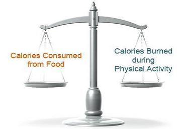 consume and burn calories balance